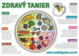 zdravy tanier